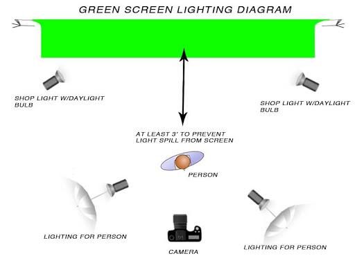 Green Screen  sc 1 st  MDST 485 Class Blog - WordPress.com & Green Screen | MDST 485 Class Blog azcodes.com