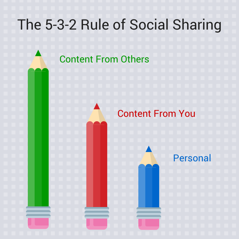 5-3-2 Rule of Social Sharing