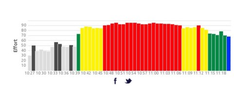 Stats Chart