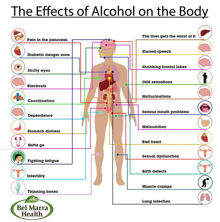the cause and effects of alcoholism The long term effects of alcoholism alcoholism affects people of all ages, sizes,  another well known long-term cause of alcoholism is cirrhosis of the liver.