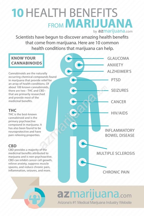 azmarijuana-health-benefits