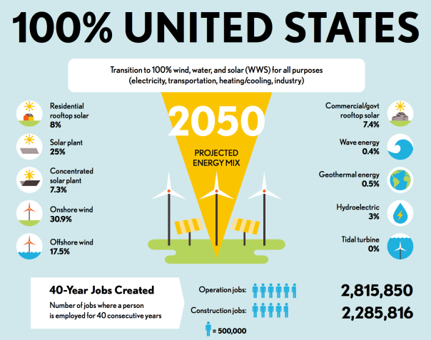 us-100-percent-renewable-energy