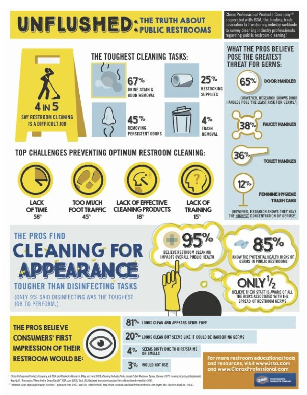 Restroom-cleaning-survey-infographic
