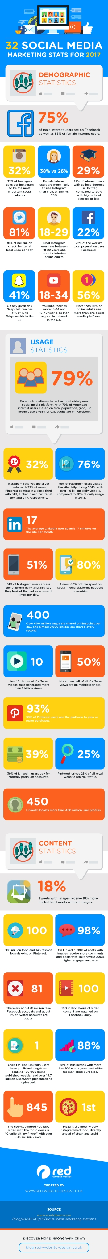 32-Stats-That-Should-Guide-Your-Social-Media-Marketing-Strategy-in-2017-1