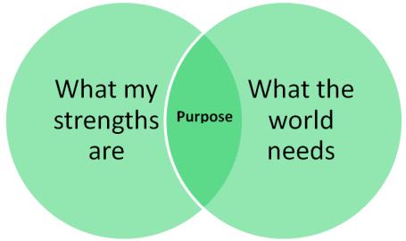 Strengths-meeting-Needs